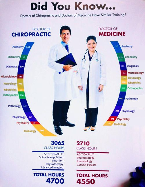 understanding the medical field of chiropractic and how to become a chiropractor Create a job alert for chiropractors explore work conditions,  chiropractic physician, chiropractor  this is a field of medicine that is expected to.