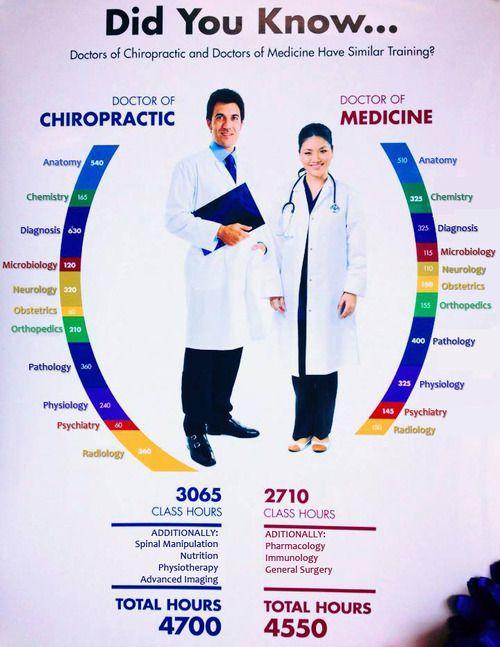 Chiropractic school admissions essay